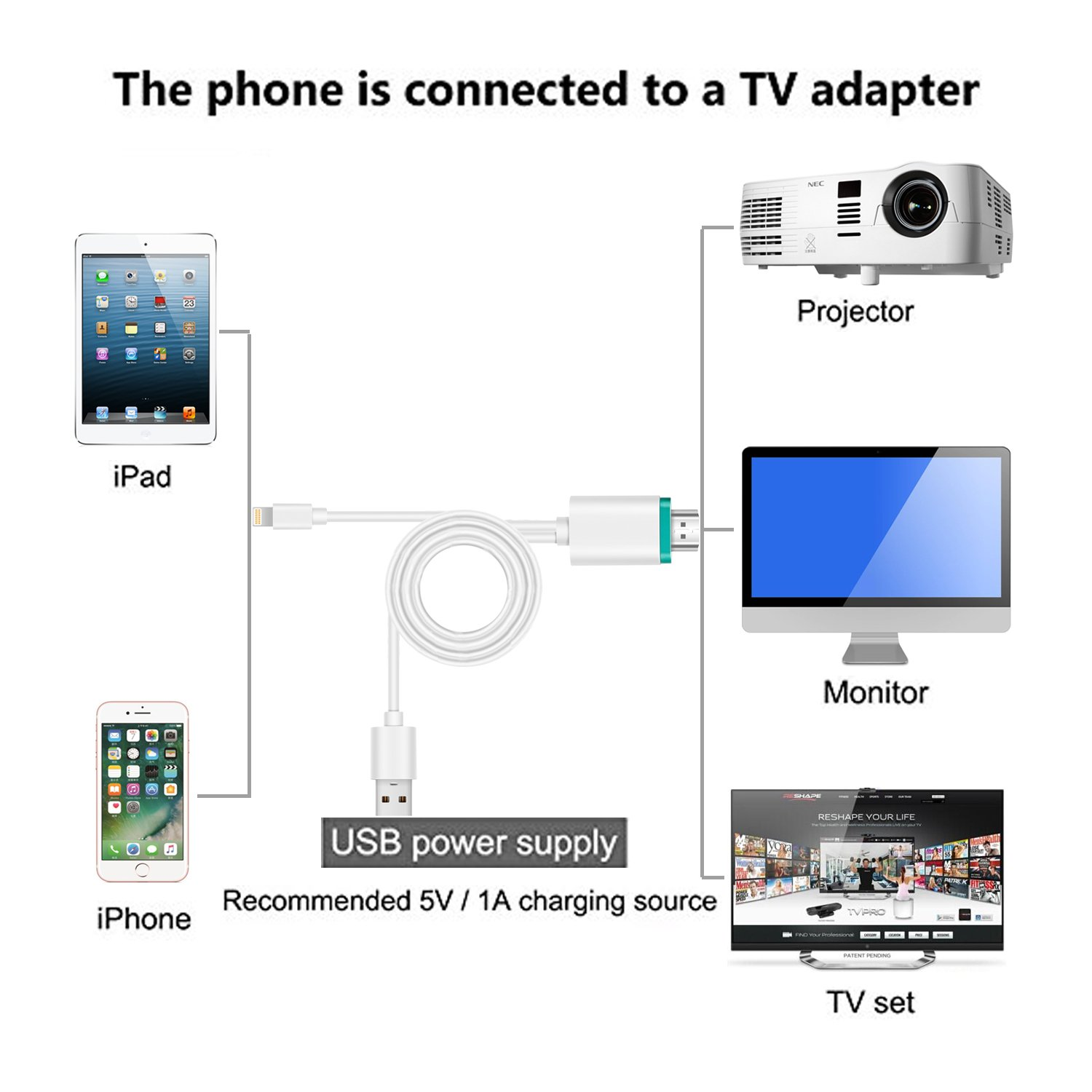 CHEAXICS Compatible with iPhone X 8 7 6 5 iPad iPod HDMI Cable, Digital AV Adapter, 2018 Latest Plug and Play 1080P Audio AV Connector (White+Green)