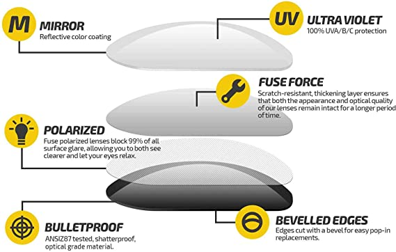 Fuse Lenses Non-Polarized Replacement Lenses for Spy Optic Yonkers