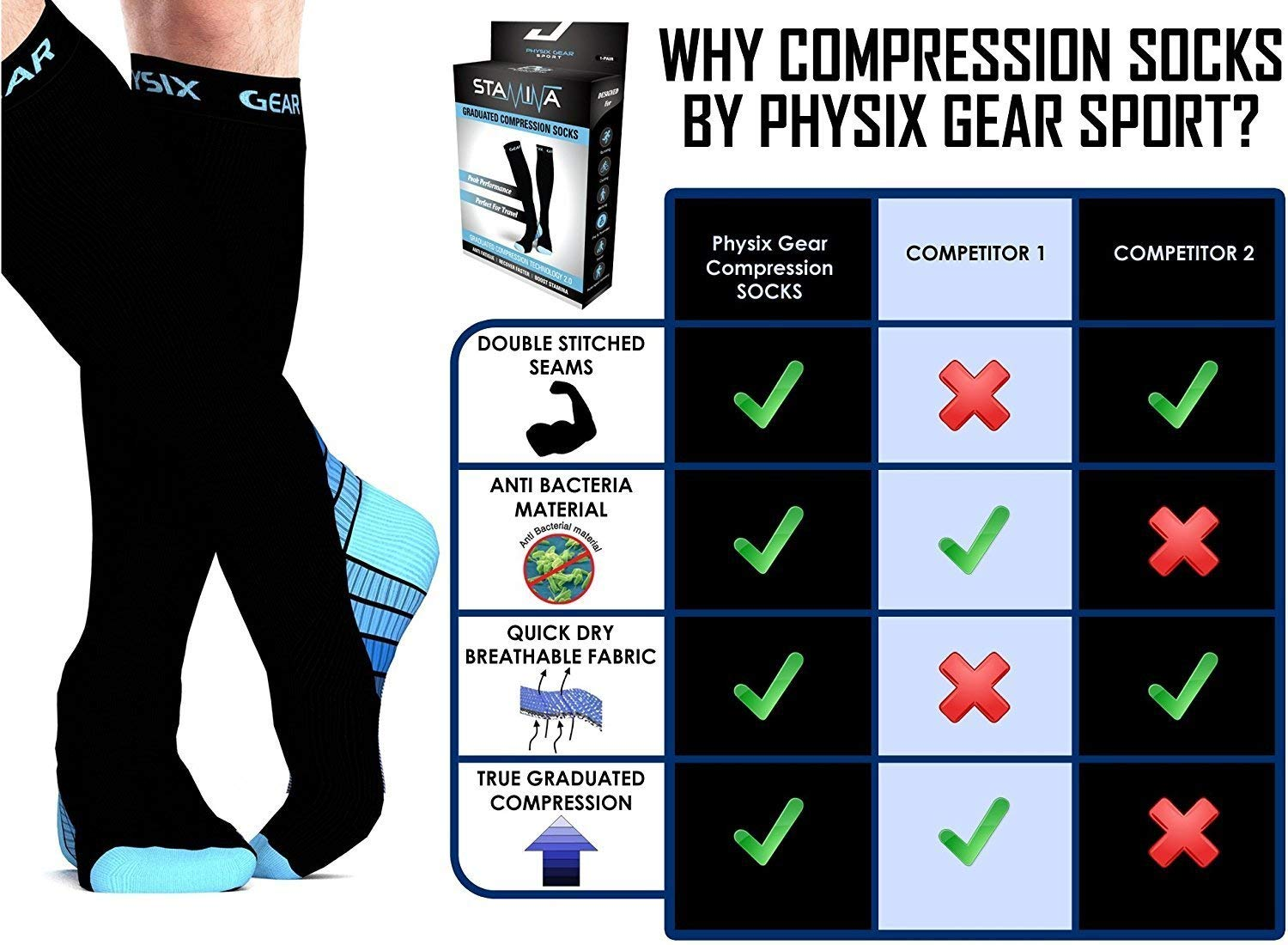 3 Pack Compression Socks for Men & Women 20-30 mmhg, Best Graduated Athletic Fit for Running Nurses Shin Splints Flight Travel & Maternity Pregnancy - Boost Stamina Circulation & Recovery BLU LXL by Physix Gear Sport (Image #3)
