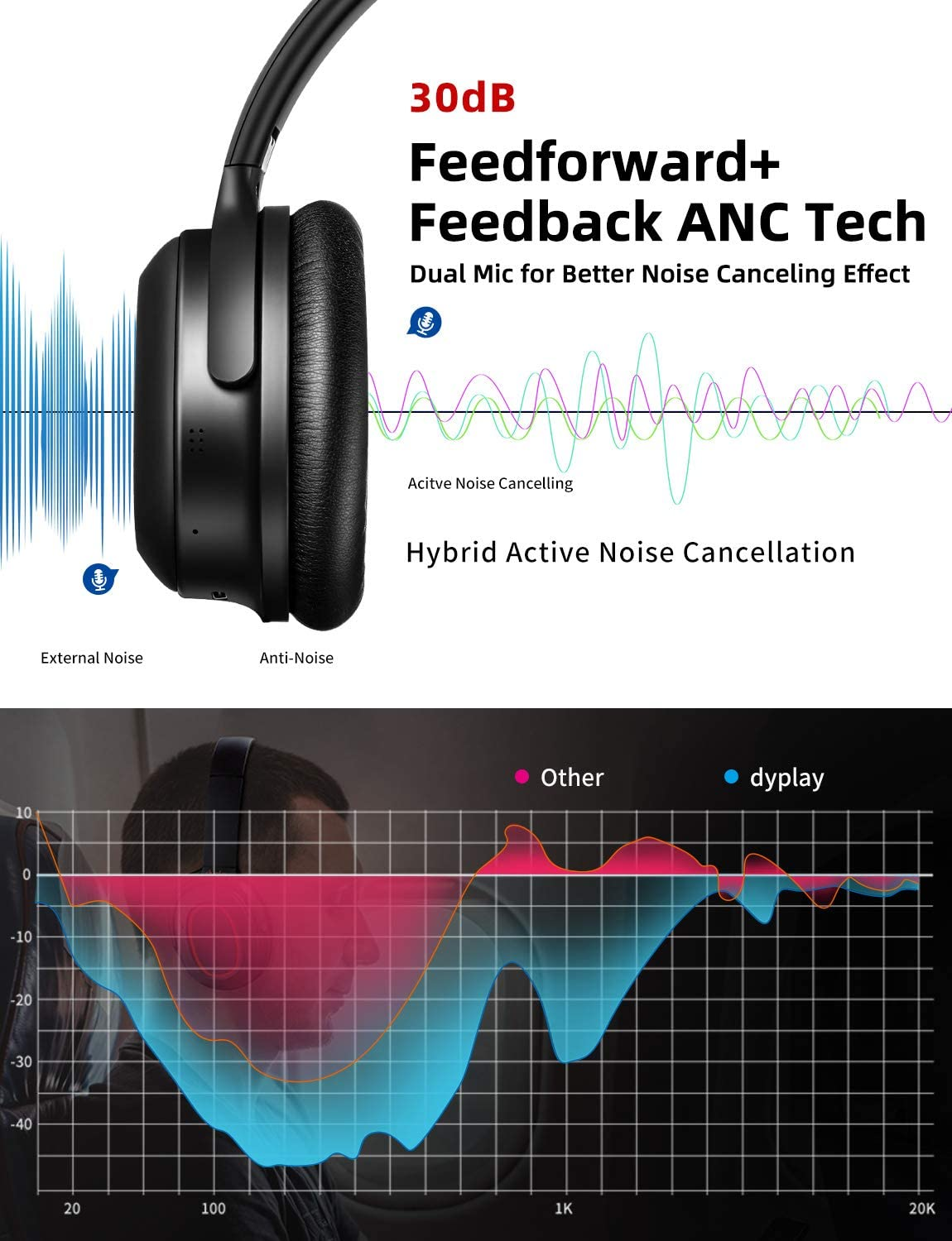 Active Noise Cancelling Headphones, dyplay Upgraded Over Ear Wireless Bluetooth Headphones with Dual-Mic Deep Bass APTX, Bluetooth 5.0, Soft Protein Earpads Foldable Headset for Travel Work PC TV