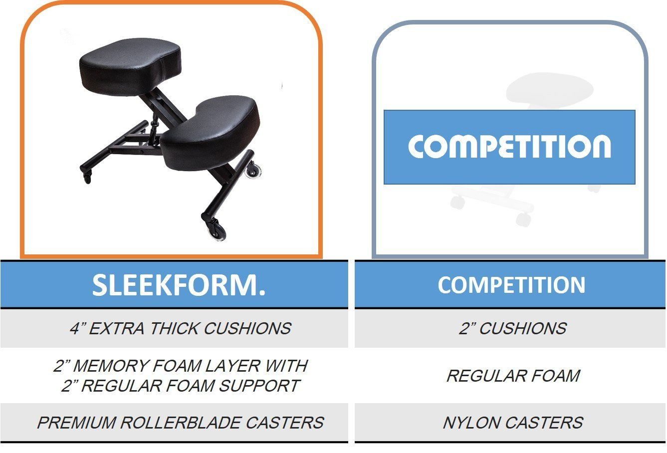 Sleekform Ergonomic Kneeling Chair M2 (Memory/Regular Foam), Adjustable Stool for Home, Office, and Meditation - Rollerblade Casters by Sleekform (Image #3)