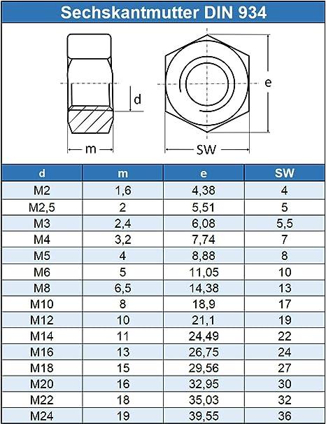 - Standard Sechskant-Mutter DIN 934 M20 Sechskantmuttern Eisenwaren2000 rostfrei 50 St/ück Edelstahl A2 V2A ISO 4032