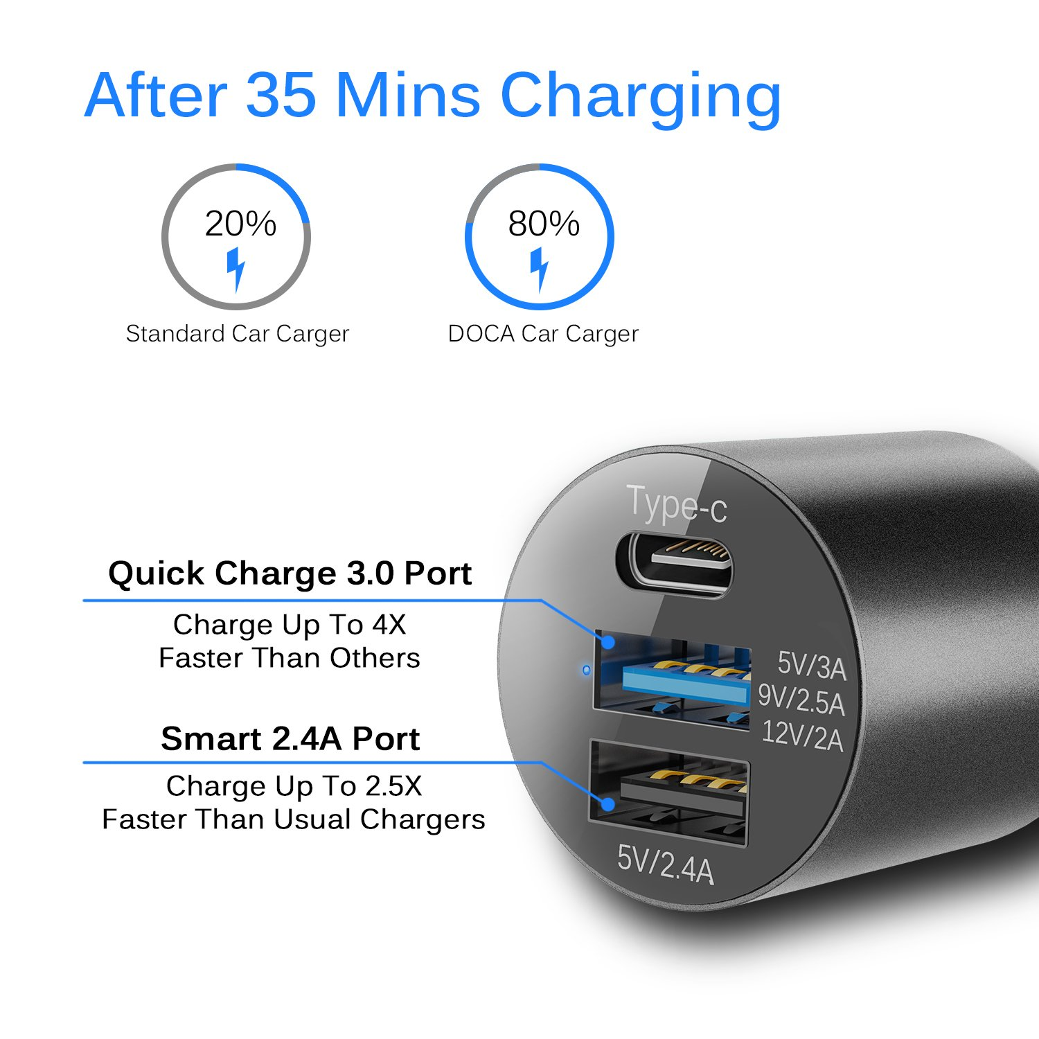 DOCA Quick Charger 3.0 Type-C & Dual USB Port Car Charger, 39W 5.4A Fast Car Charger Adapter Compatible for iPhone,iPad,Samsung Galaxy, HTC,LG and ...