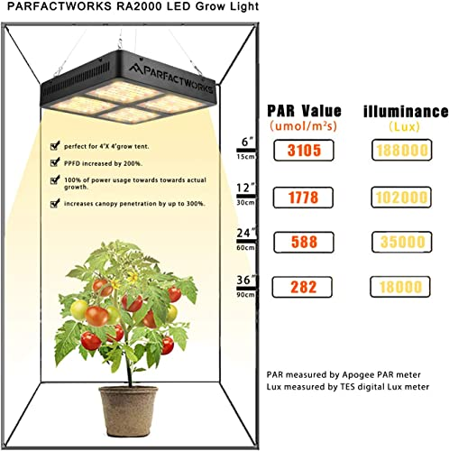 PARFACTWORKS RA2000 w Full Spectrum LED Grow Light Growth Lighting Bulb for Plant Flower Indoor Hydroponic Greenhouse