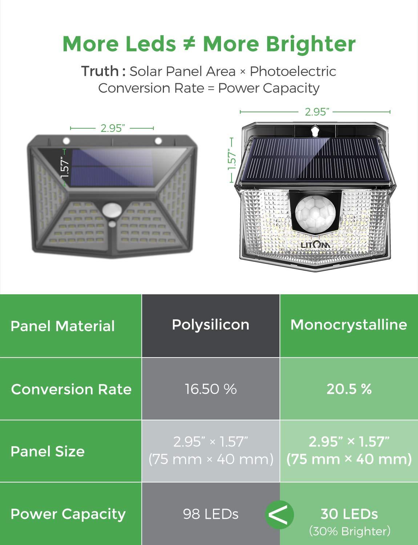 LITOM Solar Lights Outdoor IP67 Waterproof Solar Motion Sensor Light with 270 Lighting Angle