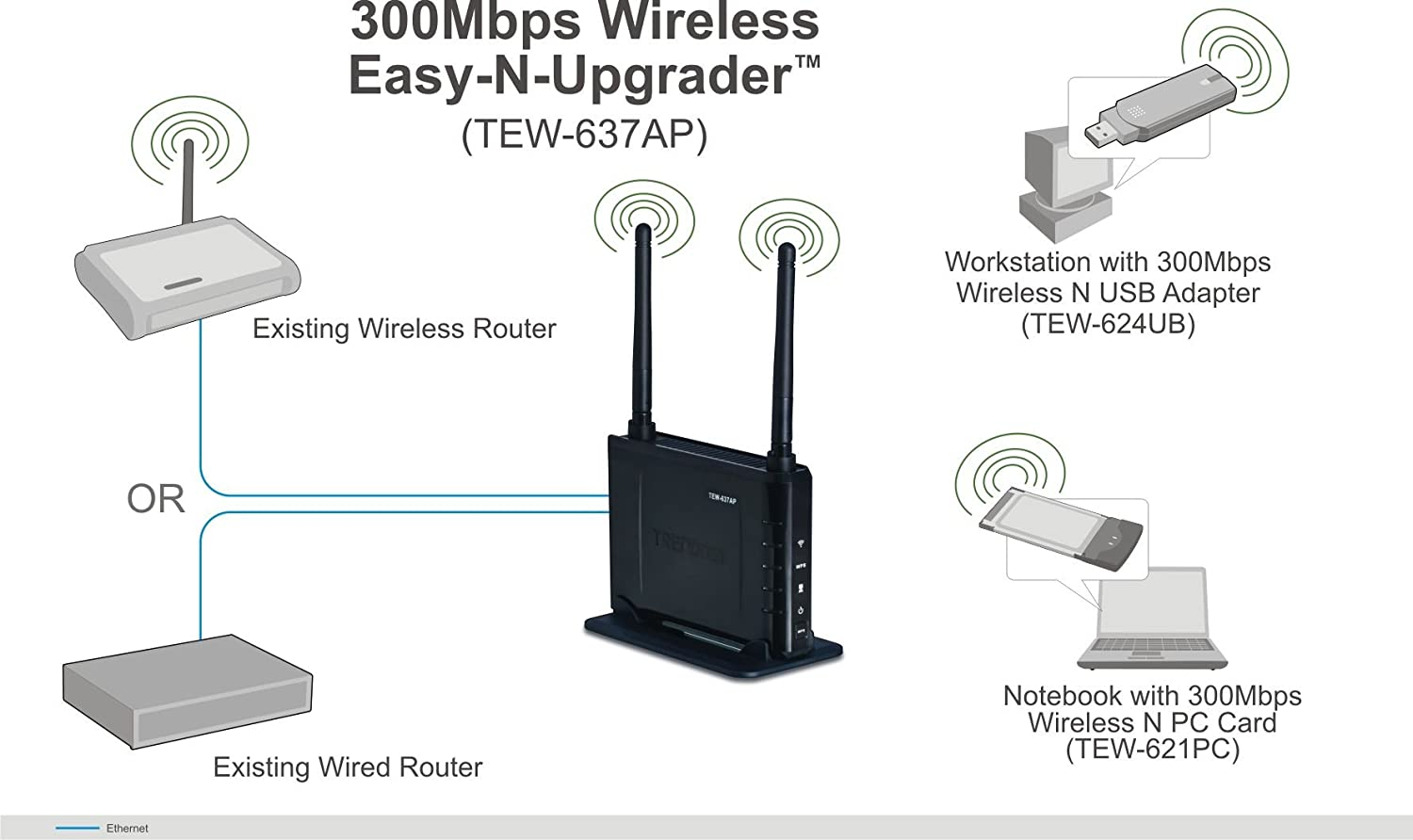 Driver for TRENDnet TEW-637AP Router
