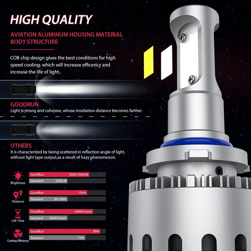 GoodRun 9006 LED Headlight Bulbs With 2pcs COB Lamp Beam Super 10000R//Min Cool Fan 30W 5500LM Replace Other Ordinary Or Xeon 9006//HB4 Automotive Headlamp White Low Beam 7X Series HLB-7X-9006