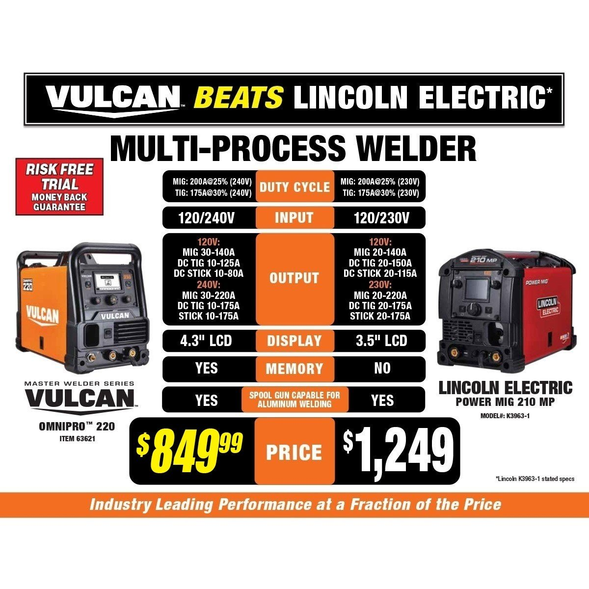 Vulcan OmniPro 220 Multiprocess Welder with 120/240 Volt Input by Vulcan (Image #4)