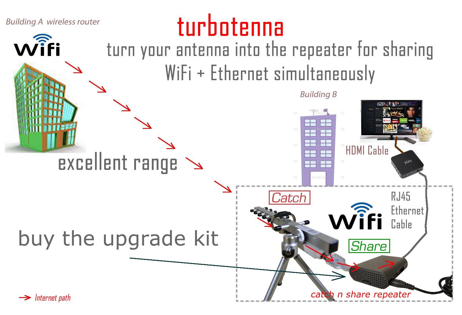 NextG USB-Yagi Plug & Play 11N Long Range WiFi antenna 2200mW by Turbotenna (Image #8)