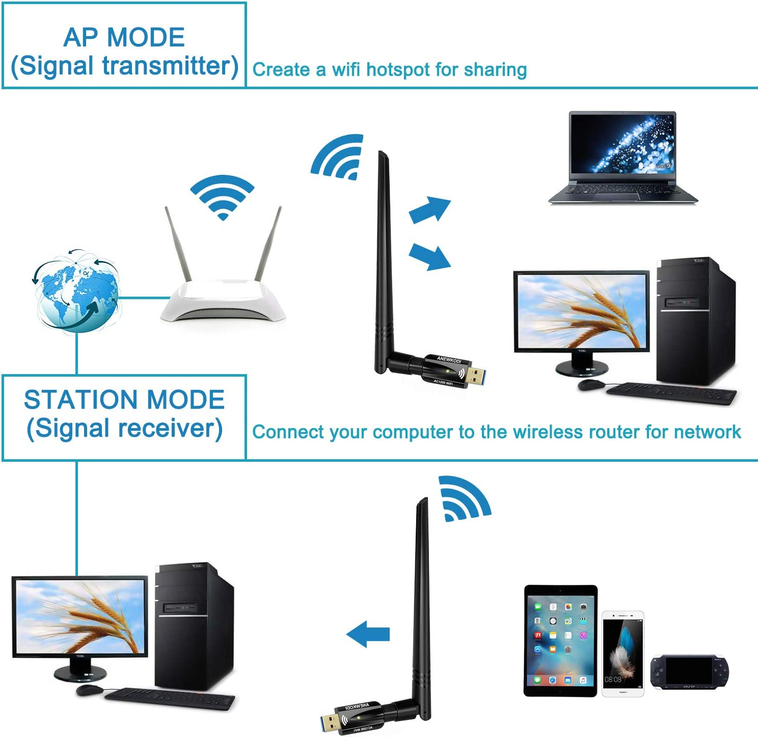 2.4GHz //300Mbps+5GHz //867Mbps ANEWKODI USB WiFi Adapter USB3.0 1200Mbps,Dual Band 802.11ac with 5dBi External Antennas for PC//Desktop//Laptop//Cell phone,Support Windows Vista//7//8//8.1//10,Mac OS
