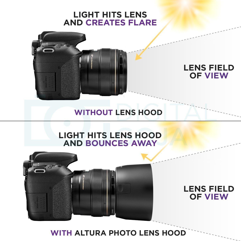 Lens Hood Xllbmd ET-65 III Lens Hood Shade for Canon Camera EF 100mm f//2 USM//EF 135mm f//2.8 Soft Focus Lens