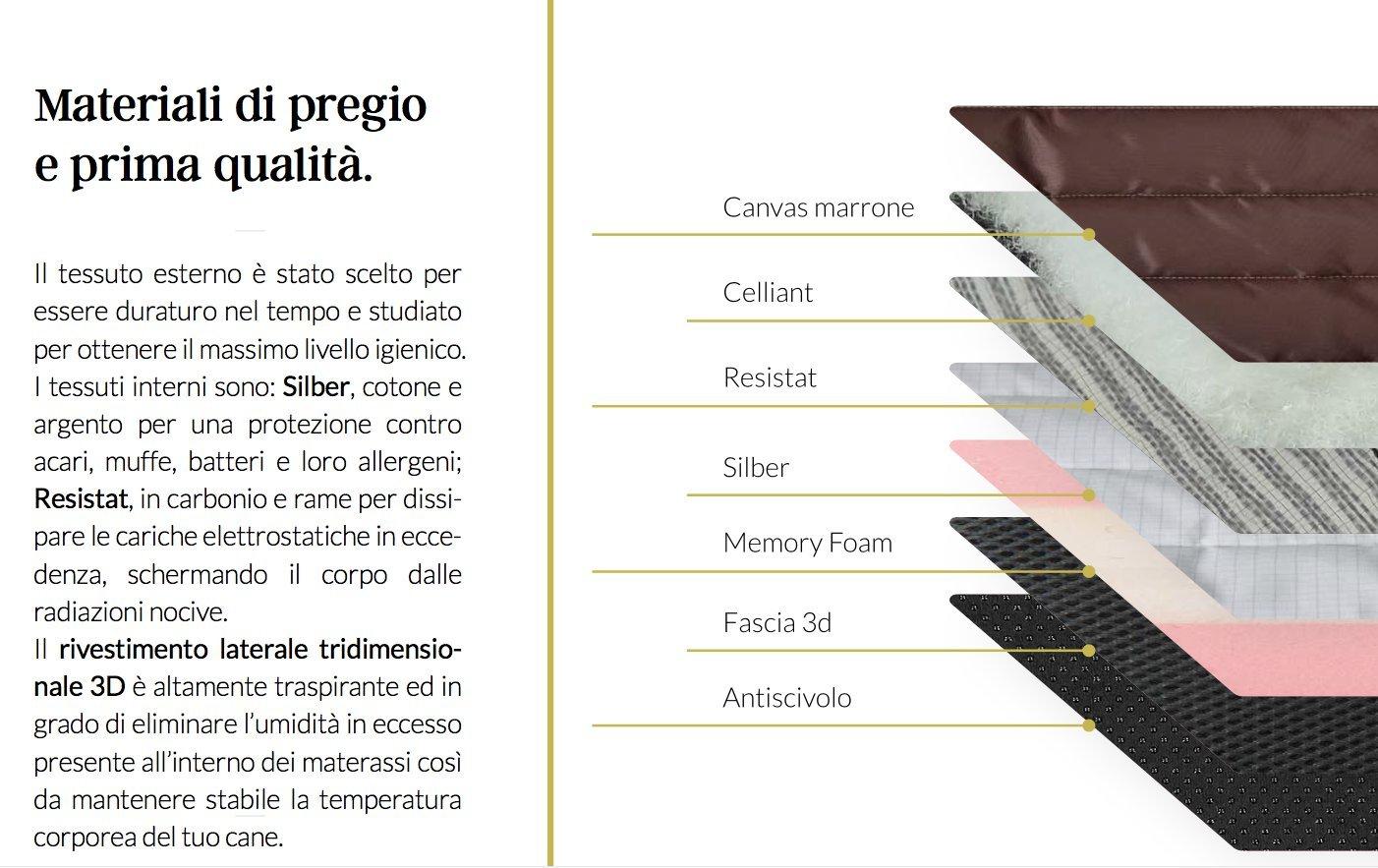 Perros cama Caseta cojín colchón Memory ortopédico Celliant resistat Lusso italiano - Medium: Amazon.es: Jardín