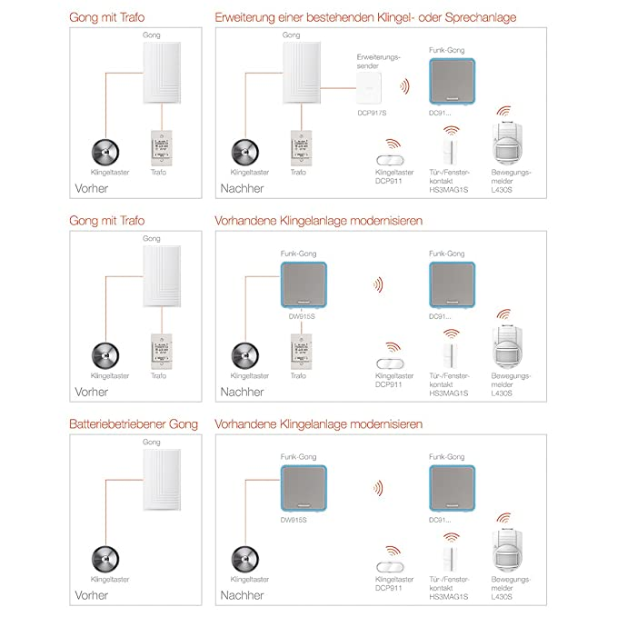 Honeywell Funk-Erweiterungssender für verdrahtete Klingelanlagen ...