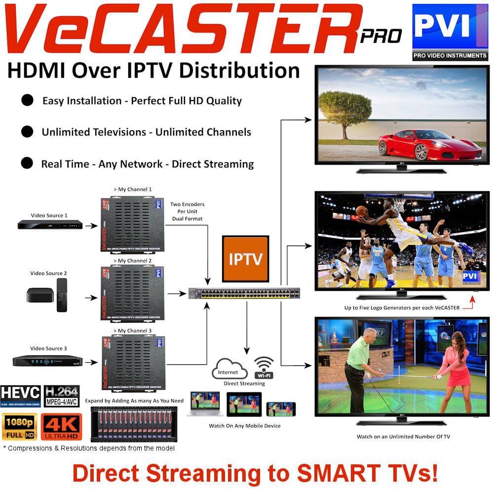 vecaster HD – HDMI Profesional IPTV Encoder para vídeo Full HD distribución a smart-tvs, WiFi, Internet, YouTube, Reproducción, HLS, HTTP, UDP, RTSP: Amazon.es: Electrónica