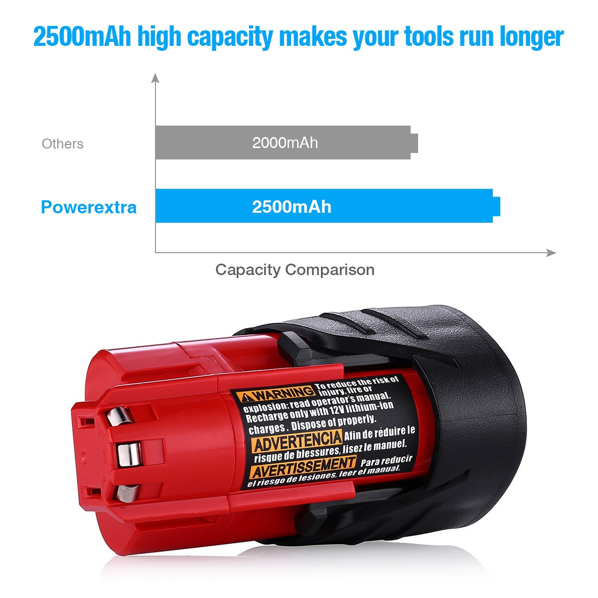 Powerextra 2 Pack 12V 2500mAh Lithium-ion Replacement Battery Compatible with Milwaukee M12 Milwaukee 48-11-2411 REDLITHIUM 12-Volt Cordless Milwaukee Tools Milwaukee 12V Battery Lithium-ion by Powerextra (Image #4)