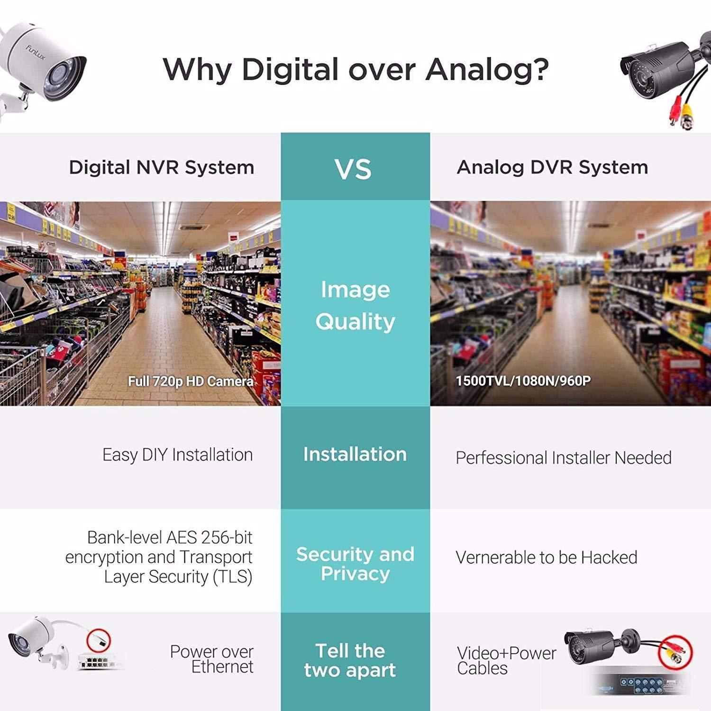 funlux 8 Canales 1080P HDMI Videovigilancia NVR con 8 Verdaderos 720P HD SPOE cámaras de vigilancia Juego Indoor/Outdoor Detector de Movimiento: Amazon.es: ...
