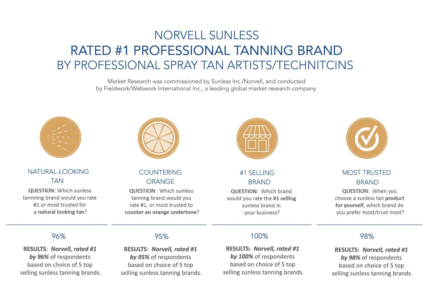 Norvell Professional Sunless Self-Tanning Mist - Airbrush Spray Solution with Bronzer for Instant Sun Kissed Glow, 7 fl.oz. by Norvell (Image #4)