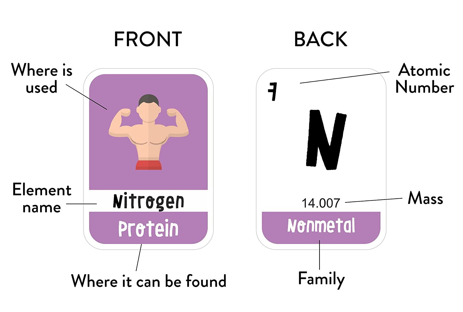 Merka 118 Kids Periodic Table Of Elements Flash Cards With Beautiful