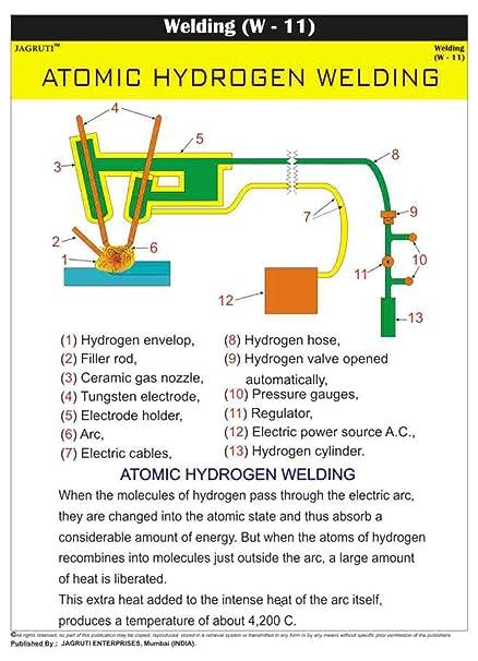 jagruti resistencia eléctrica cuadro pared soldadura enseñanza técnica gráficas PVC, color (Multi) Soudage
