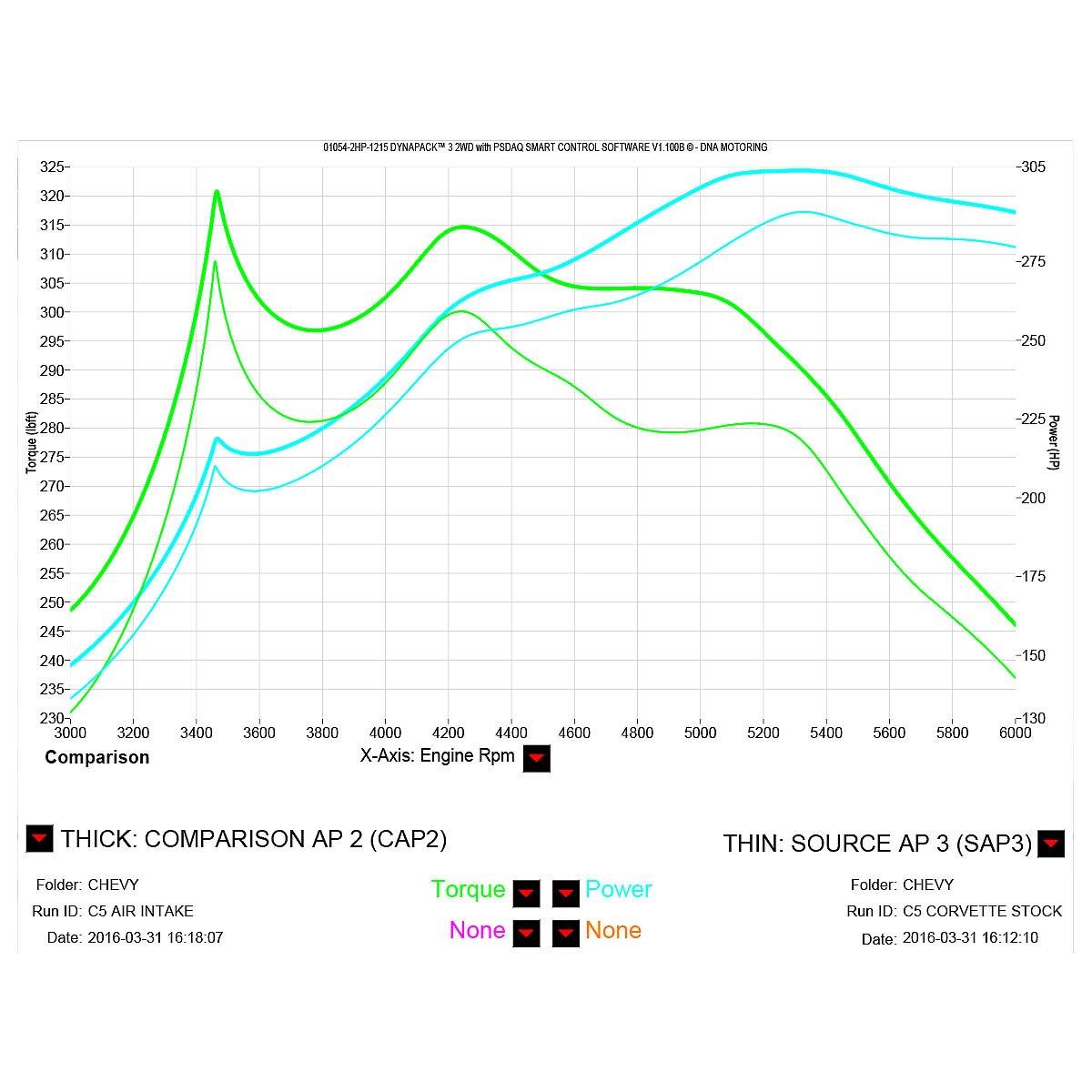 DNA Motoring AIP-CC57L-BL Short Ram Air Intake System