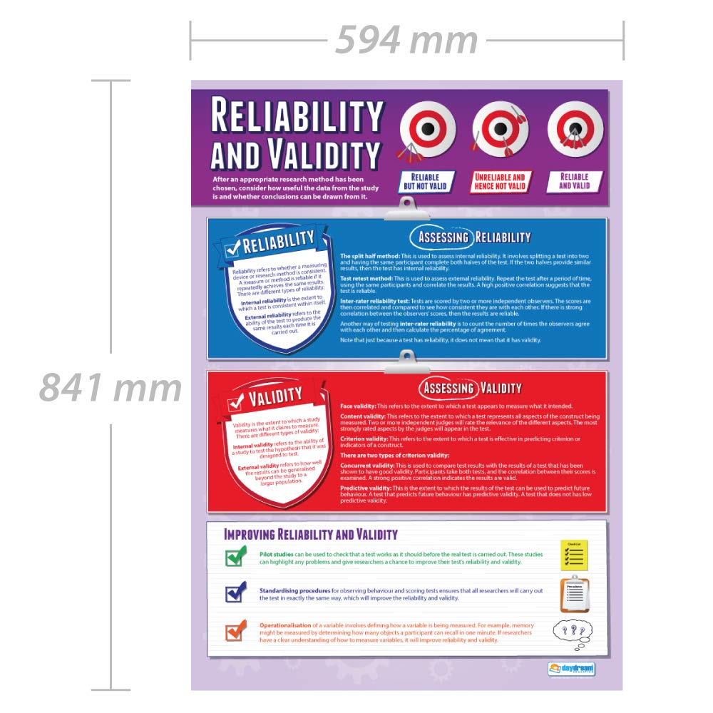 Gloss Paper Measuring 850mm x 594mm | Psychology Charts for The Classroom Psychology Posters A1 Reliability and Validity Education Charts by Daydream Education