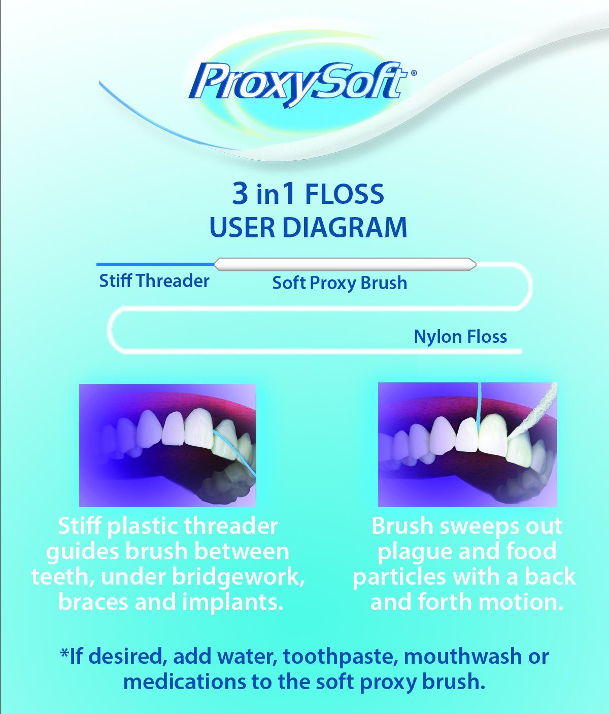 Dental Floss for Optimal Teeth Flossing vs Traditional Flossing, Pre-Cut Floss Threaders for Flossing with Built-in Soft Proxy Brush and Stiff Yarn Threader, 3-in-1 Dental Floss by ProxySoft (6 Packs)
