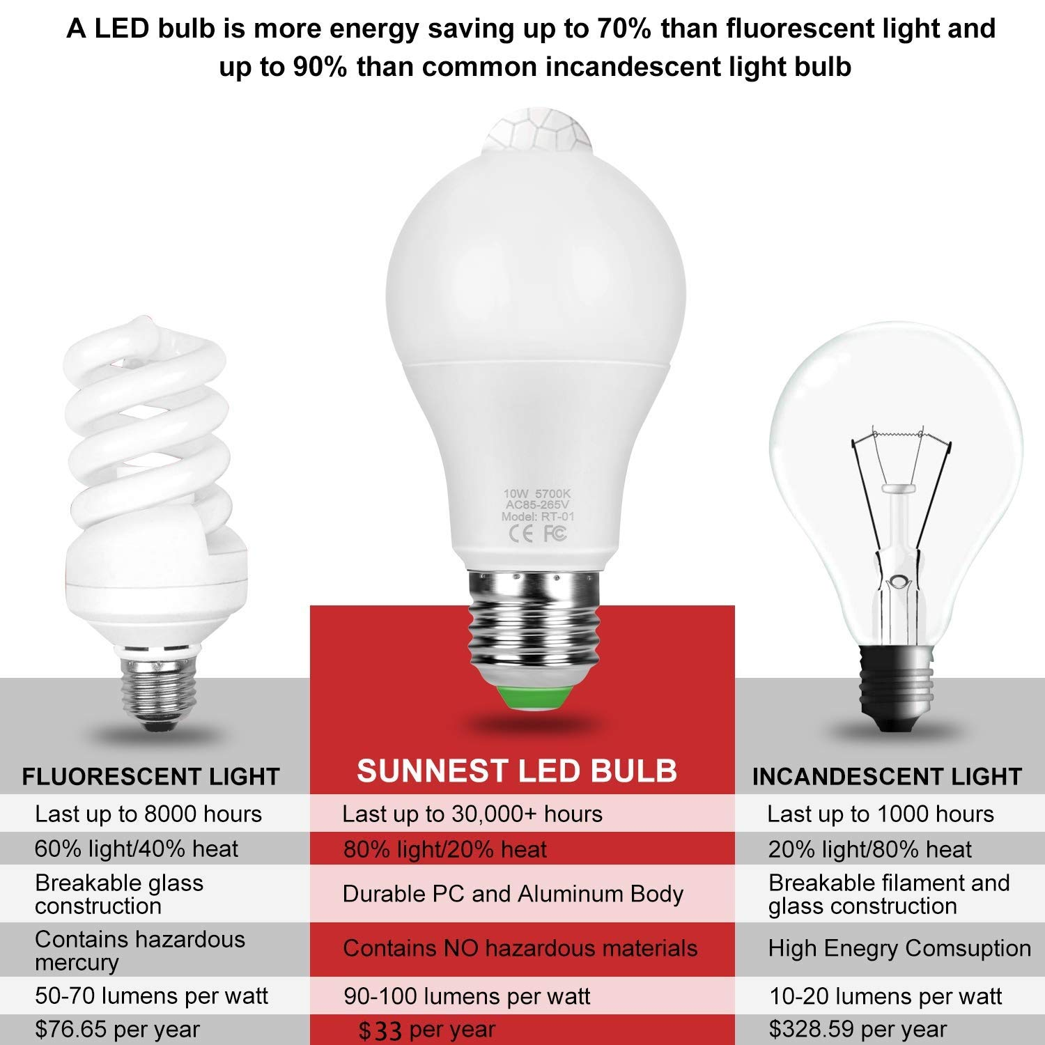 Mood Light Bulb Dimmable E26 LED Light Bulb Sunnest 120 Colors LED Light Bulb 10W RGBW Color Changing Light Bulb with Remote Control Party and More Great for Home Decor Decorative Lights Stage