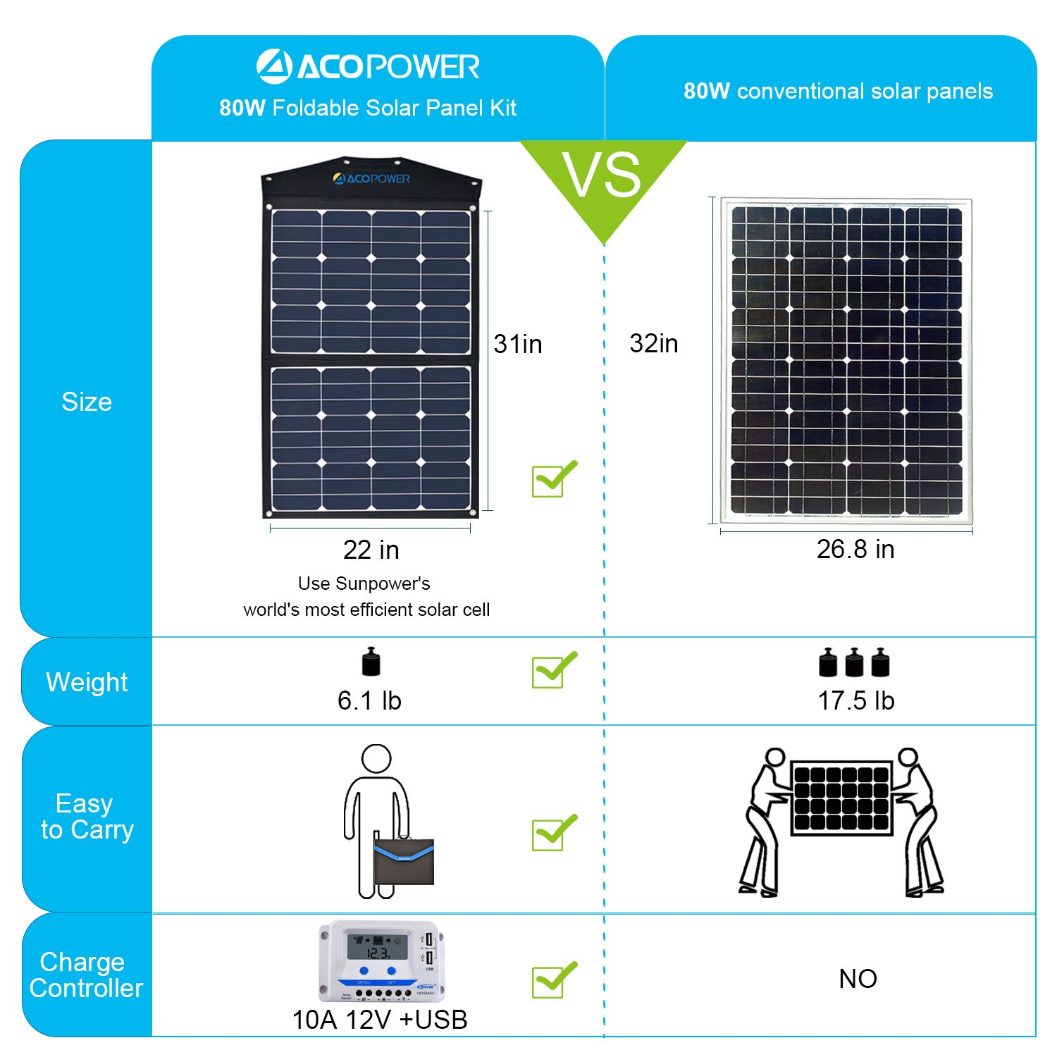 ACOPOWER 80W Foldable Solar Panel, 12V Portable Solar Kit with 10A LCD Charge Controller in Suitcase