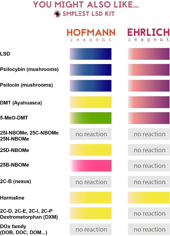 Test de Ehrlich para consumo seguro de drogas. Detecta LSD, DMT, Setas, Psilocibina, Psilocina, AMT y otros indoles. Usar junto al reactivo de Hofmann ...