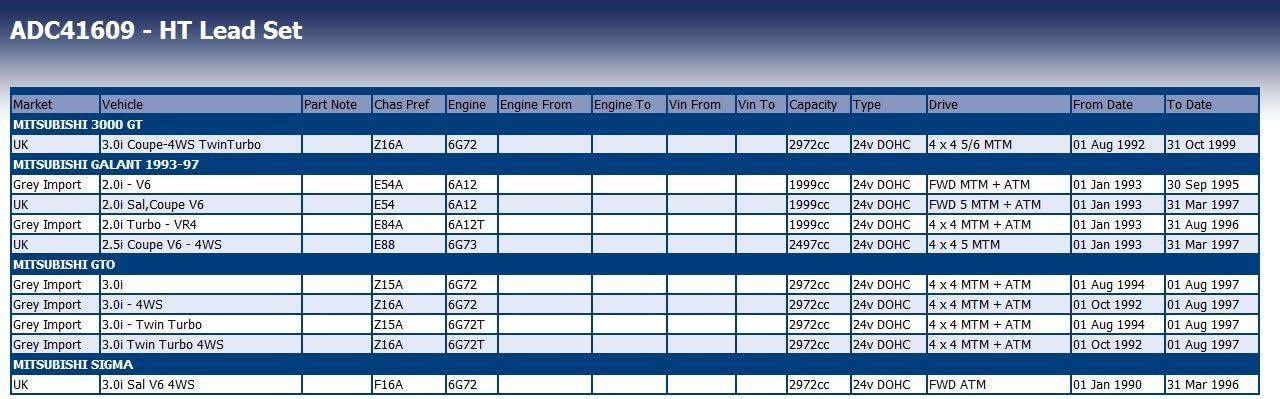 Blue Print ADC41609 Juego de cables de encendido