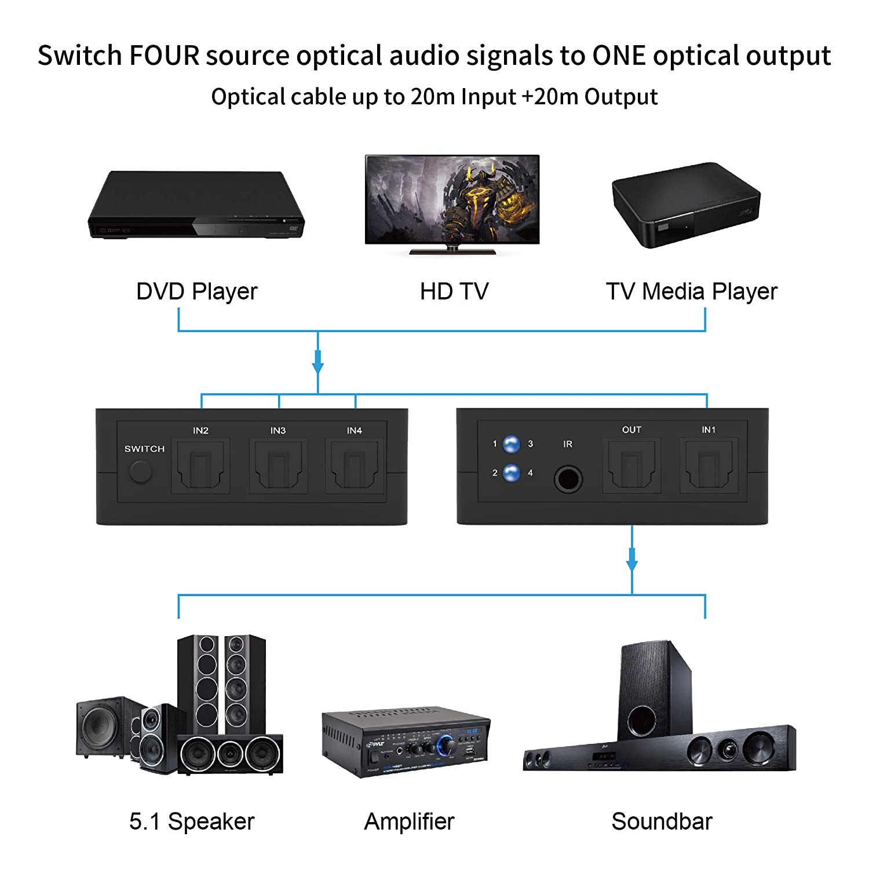 Portta Digital Optical Audio Switcher 4x1 Spdif Toslink Switch Box Ir S Pdif Receiver With Remote Control 11 Transmission For Apple Tv Xbox Blu Ray Player Sound