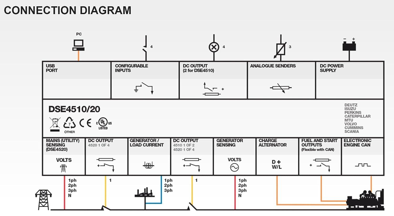 Dse4510 Auto Start Control Module Original 1 Year Scania Alternator Wiring Diagram Warranty Garden Outdoor