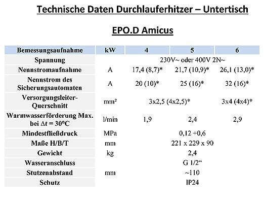 Calentador de mesa EPO.D - Amicus 5kW: Amazon.es: Bricolaje y herramientas