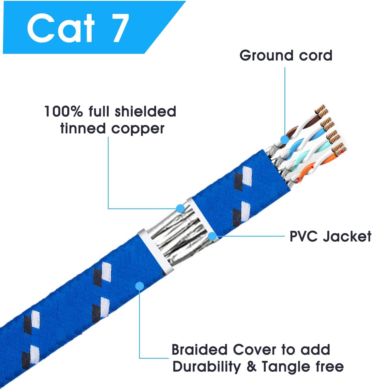 CAT 7 Ethernet Cable 10Ft,CAT7 Ethernet Ultra Flat Patch Cable for Modem Router LAN Network Built with Gold Plated /& Shielded RJ45 Connectors and Nylon Braided Jacket(10Ft//3M)