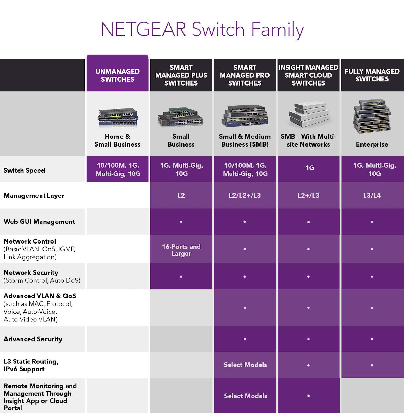 NETGEAR 5-Port Gigabit Ethernet Unmanaged Switch (GS305) - Desktop, Sturdy Metal Fanless Housing by NETGEAR