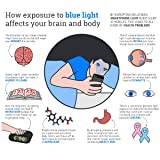 Homy Anti Blue Light Screen Protector Kit