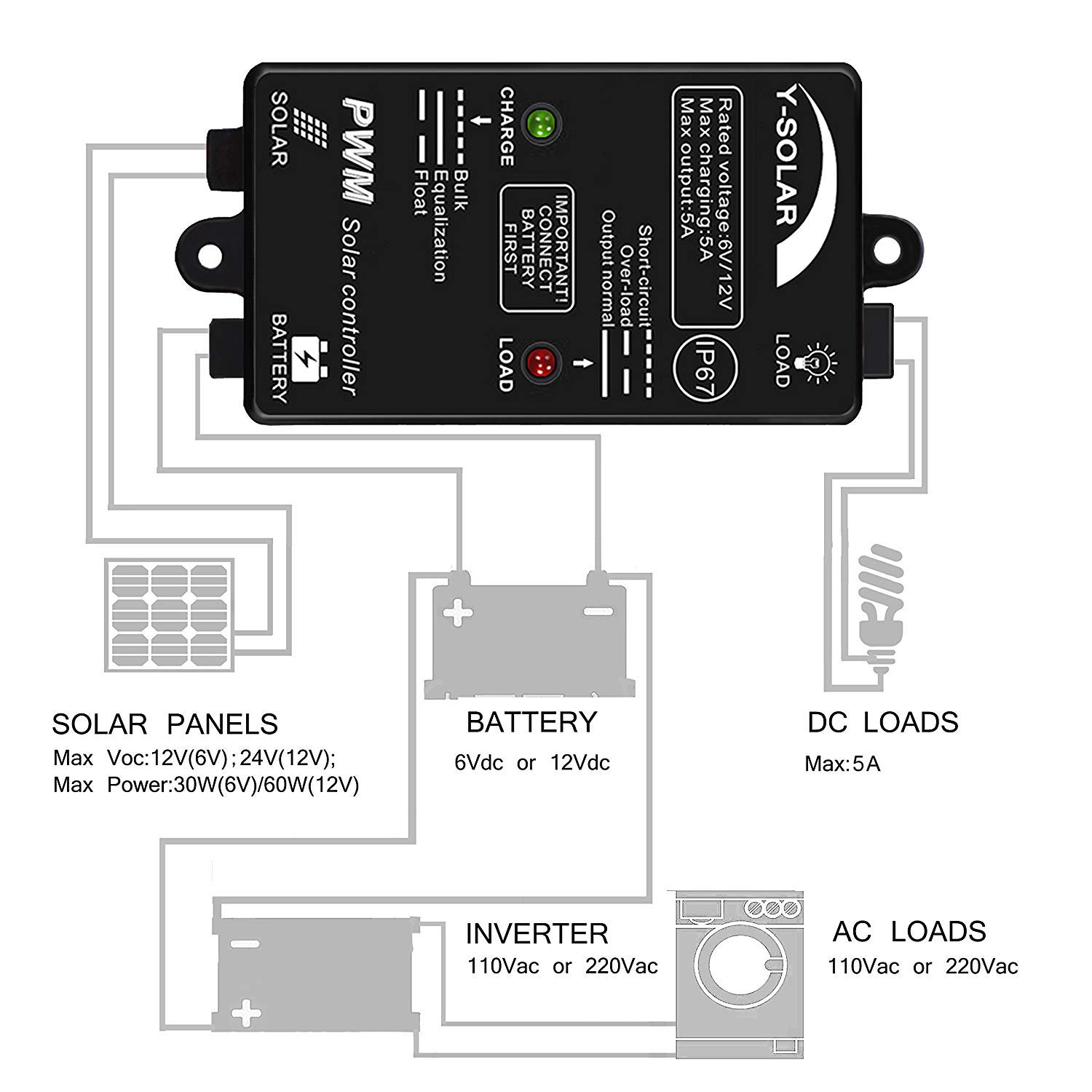Solar Charge Controller Waterproof Y 5a 6v Panel Circuit Diagram 12v Auto 24hours Load On Ip67 For
