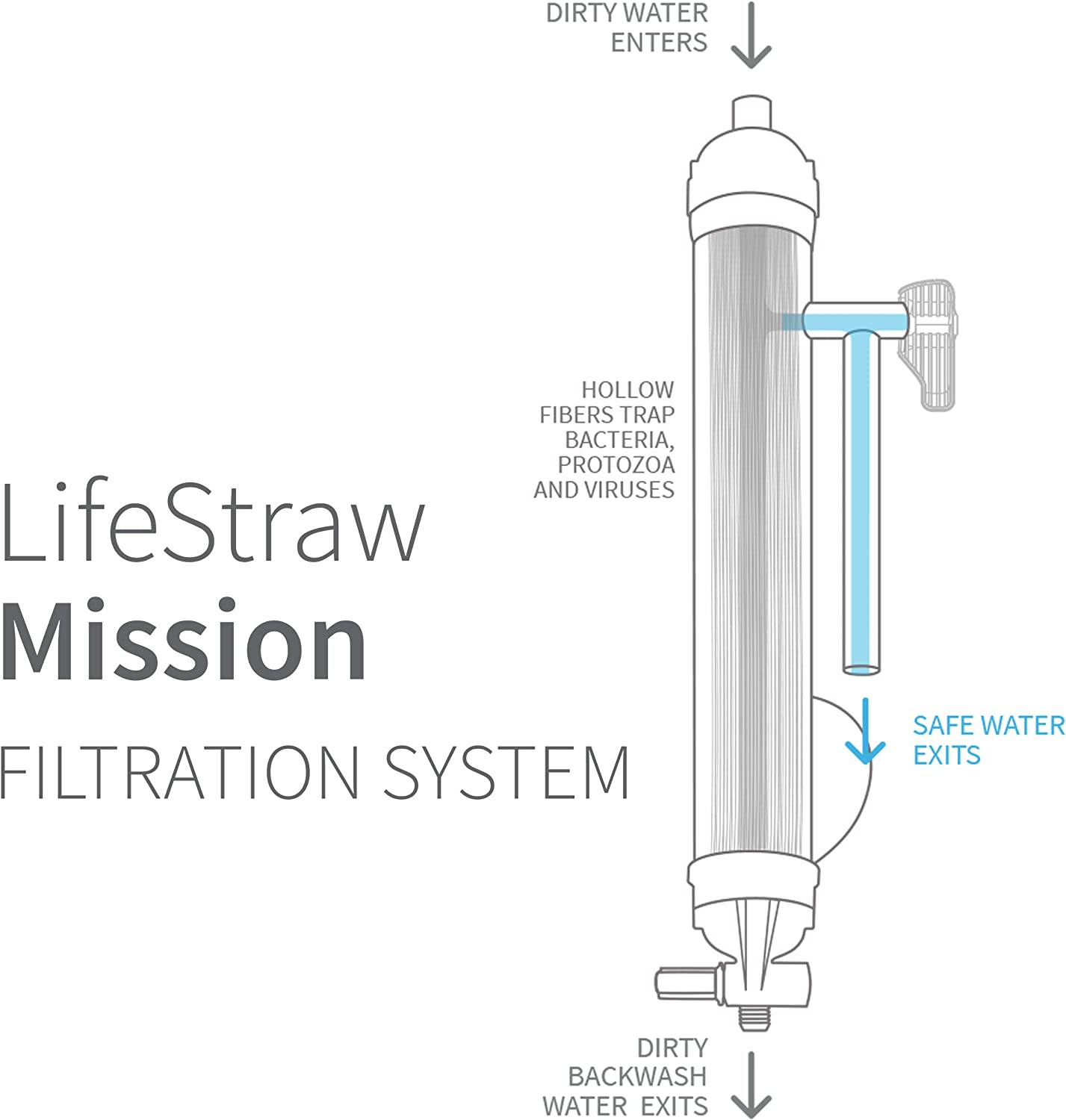 LifeStraw Mission Water Purification System, High-Volume Gravity-Fed Purifier for Camping and Emergency Preparedness