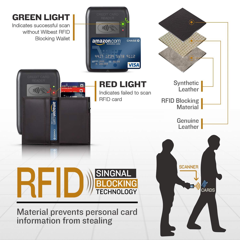 Portafoglio Uomo Vera Pelle Porta carte di credito minimalista con  protezione RFID ddc343d0ff2