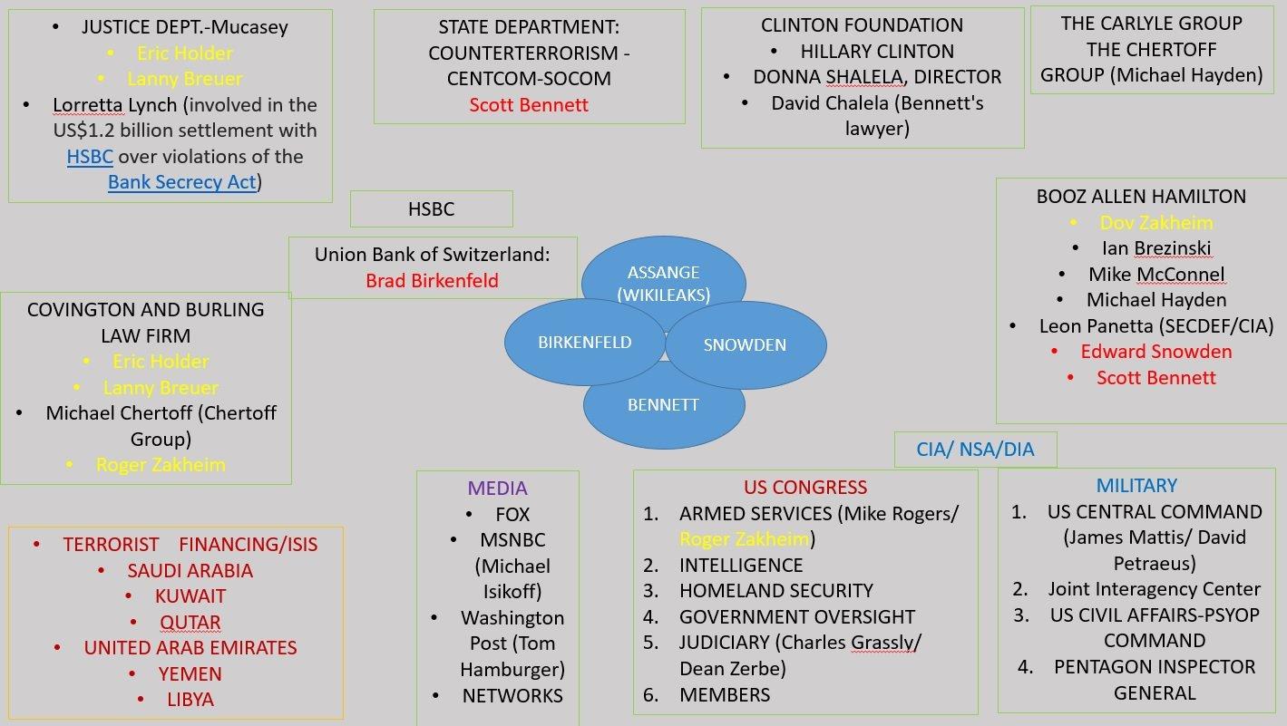 Shell Game A Whistleblowing Report Scott Bennett 9781312002609