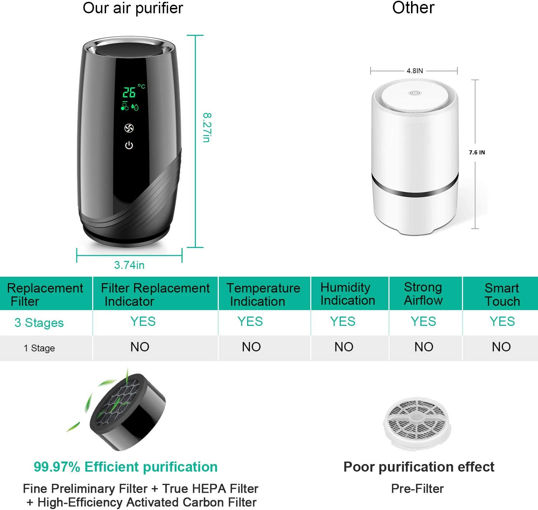2 Velocidades /& Filtraci/ón de 3 Etapas Acekool Purificador de Aire Port/átile para Hogar con Filtro HEPA y Carb/ón Activado Olor USB Filtro de Aire de Escritorio Eliminar Alergias Humo 10-25dB