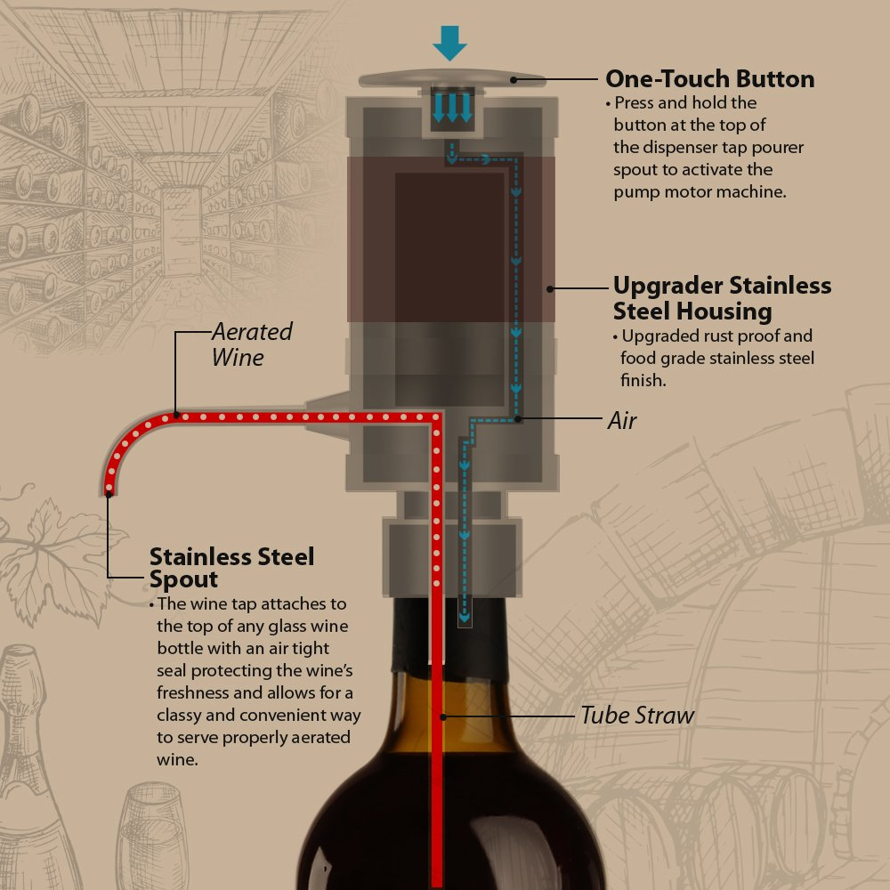 Electric Wine Aerator Dispenser Pump - Portable and Automatic Bottle Breather Tap Machine - Air Decanter Diffuser System for Red and White Wine w/Unique Metal Pourer Spout - NutriChef PSLWPMP50 by NutriChef (Image #3)
