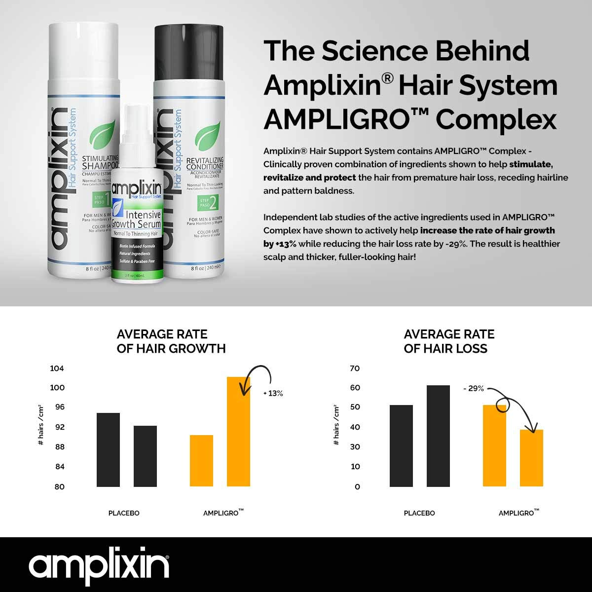 Amplixin Stimulating Shampoo - Healthy Hair Growth & Hair Loss Prevention Treatment For Men & Women With Thinning Hair - Sulfate-Free Dht Blocking Formula, 8Oz by Amplixin