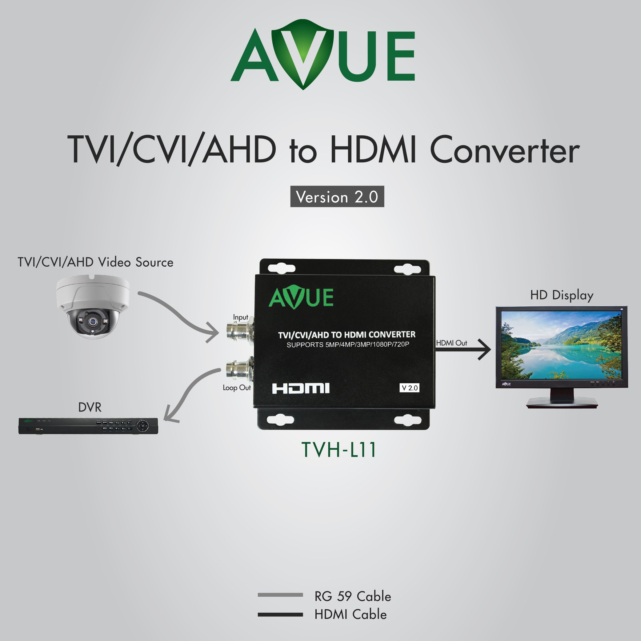 AVUE TVH-L11 TVI/CVI/AHD to HDMI Converter V2.0 Supports 5MP(TVI/AHD), 4MP, 3MP, 1080P and 720P