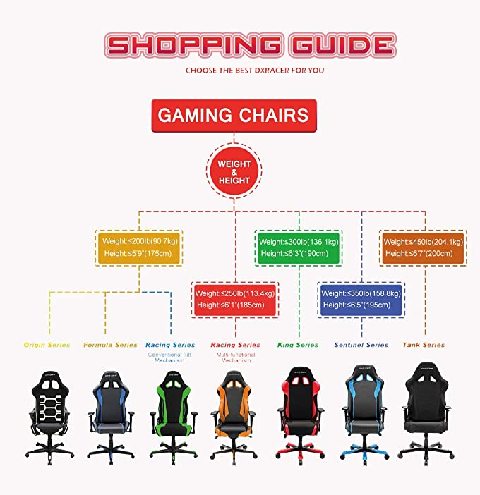 DXRacer Racing Series OH/RE0/NO Gaming Office Chair