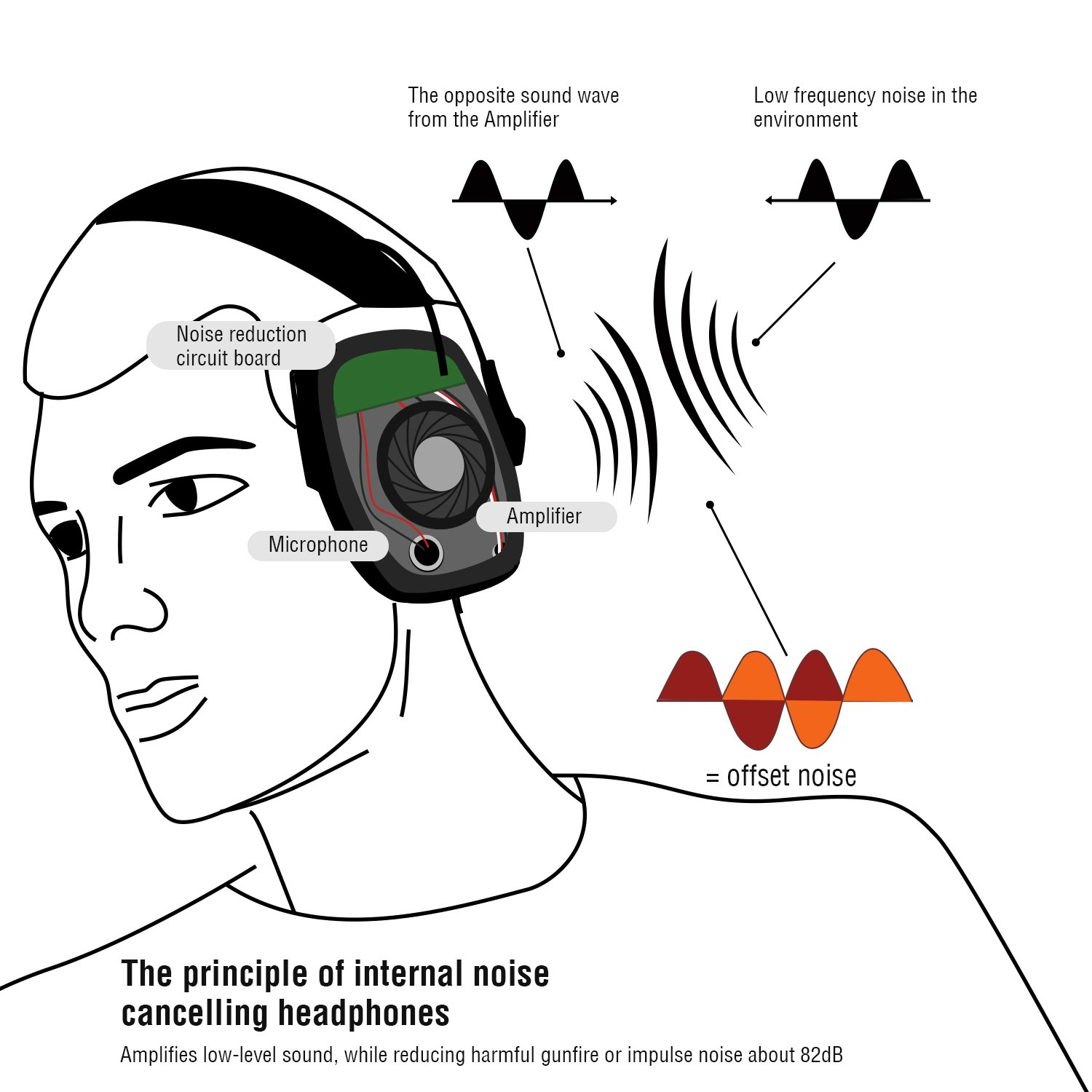 awesafe Electronic Shooting Earmuff, Noise Reduction Sound Amplification  Electronic Safety Ear Muffs and Storage Case