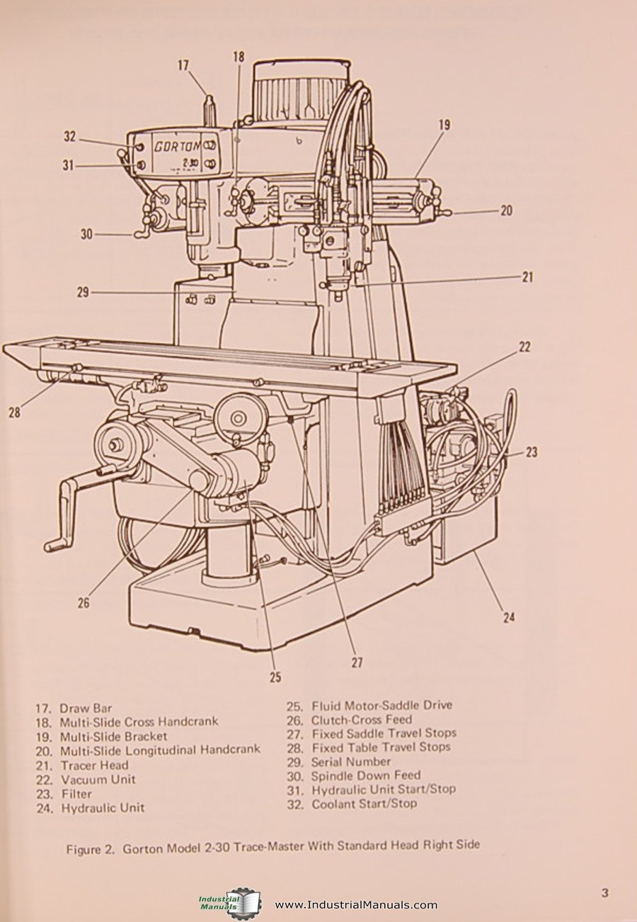 Operators Manual 1953 Milling Machine 3335 Tracemaster Gorton 2-30