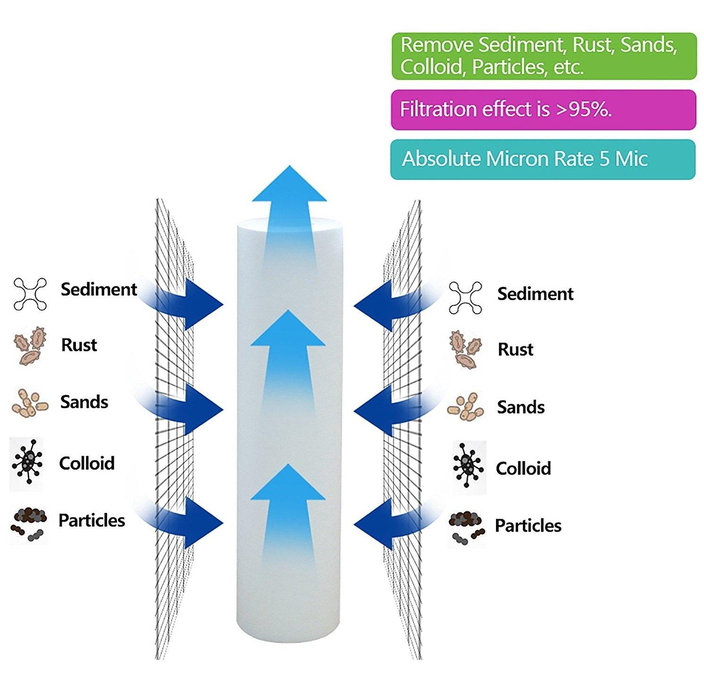 50/X Aquahouse 25,4/cm s/édiments cartouche de filtre /à eau pour osmose inverse /5/Micron compatible avec Standard logements pour filtres de 25,4/cm/ /à leau Fed Pole /& Partictle Filtration