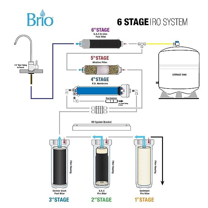 Brio 6 Stage Alkaline Ph Reverse Osmosis Drinking Water Filter