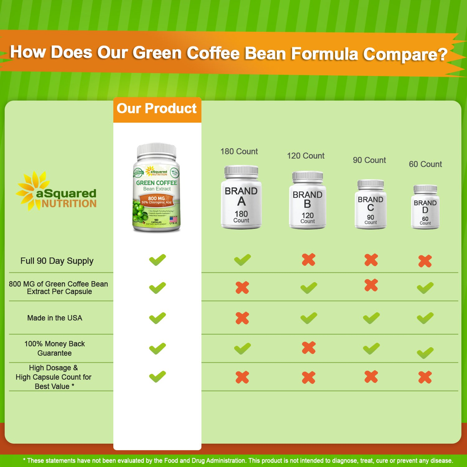 100% Pure Green Coffee Bean Extract - 180 Capsules - Max Strength Natural GCA Antioxidant Cleanse for Weight Loss, 800mg w/ 50% Chlorogenic Acid per Pill, 1600mg Daily Supplement, Healthy Fat Burner by aSquared Nutrition (Image #3)